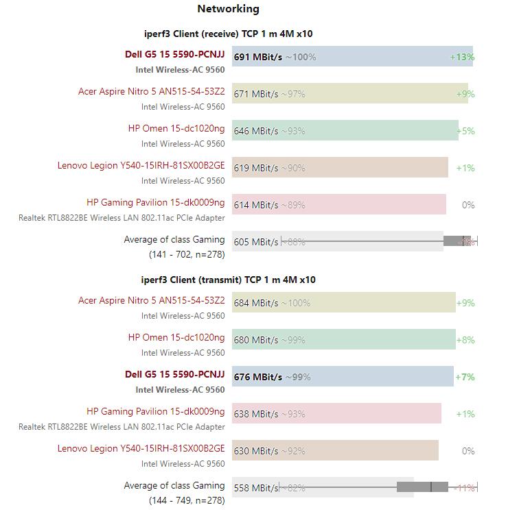 So sánh tốc độ wifi Dell G5 15 5590 – Laptop Gaming tầm trung