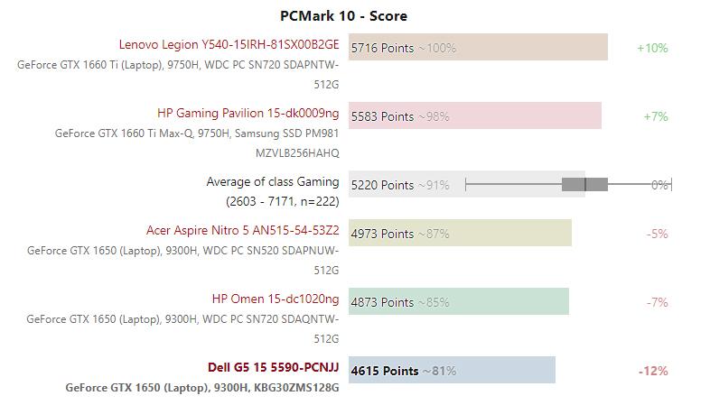 Điểm PCMark 10 Dell G5 15 5590 – Laptop Gaming tầm trung