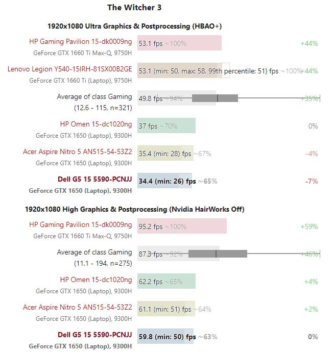 Hiệu suất chơi game Dell G5 15 5590 – Laptop Gaming tầm trung