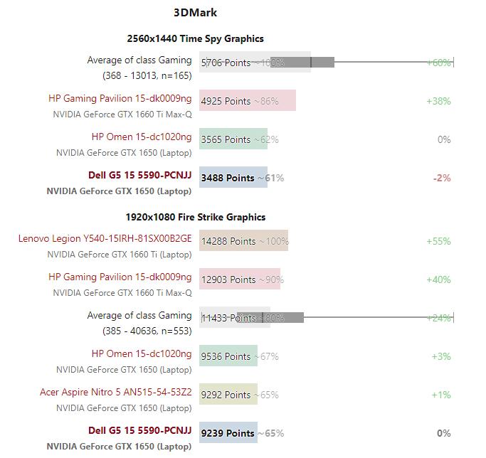 Điểm số 3DMark Dell G5 15 5590 so với các đối thủ