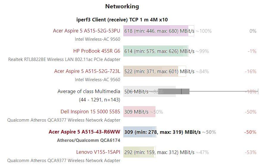 Tốc độ mạng của Acer Aspire 5 A515-43-R057