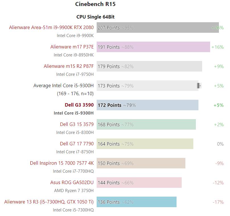 Bảng so sánh kết quả thử nghiệm đơn lõi Dell G3 3590