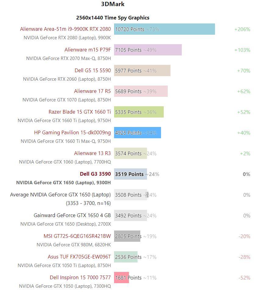 Bảng so sánh kết quả thử nghiệm hiệu năng đồ họa Dell G3 3590