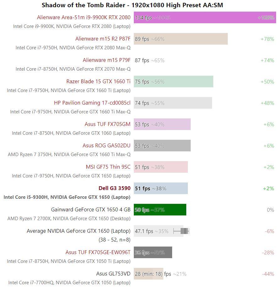 Bảng so sánh kết quả thử nghiệm hiệu năng gaming Dell G3 3590