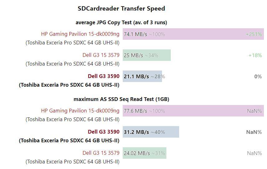 Bảng so sánh tốc độ khe đọc thẻ SD Dell G3 15 3590