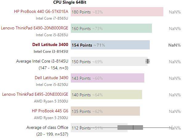 Bảng so sánh kết quả thử nghiệm đơn lõi Dell Latitude 3400