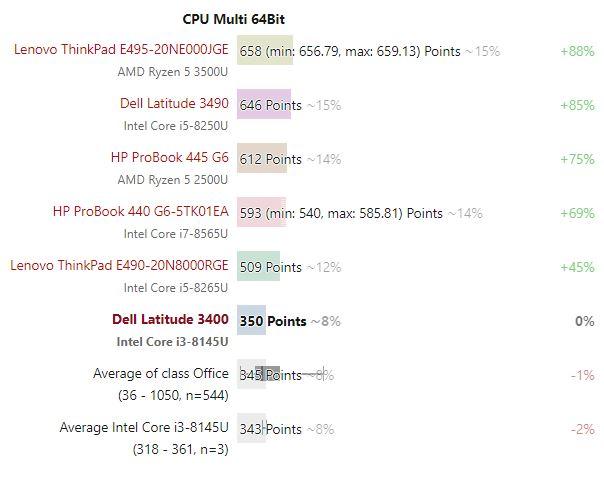 Bảng so sánh kết quả thử nghiệm đa lõi Dell Latitude 3400