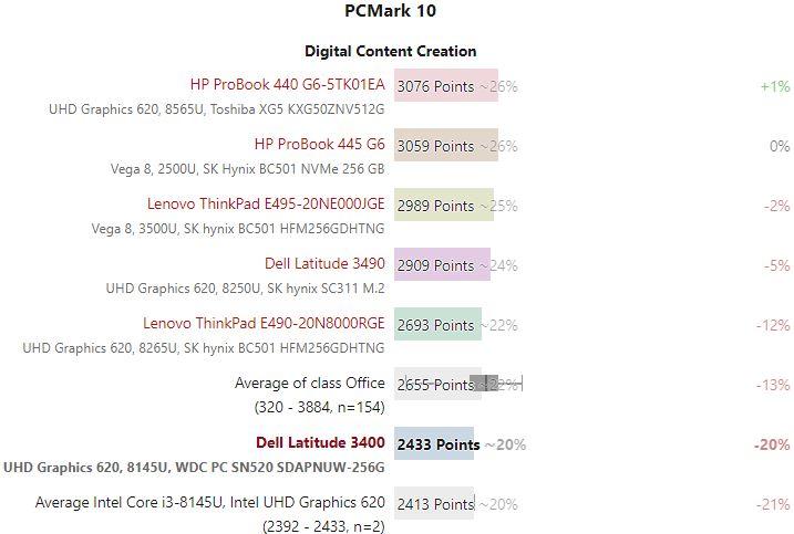 Bảng so sánh kết quả thử nghiệm PCmark10  Dell Latitude 3400