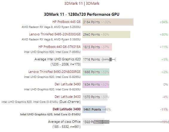Bảng so sánh kết quả thử nghiệm 3DMark11 Dell Latitude 3400