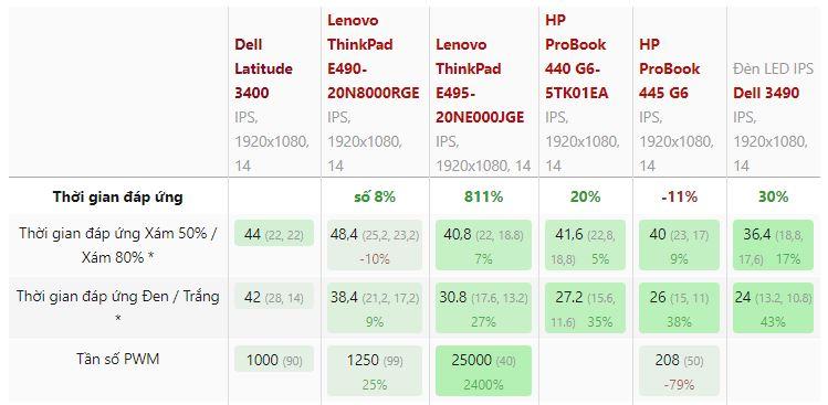 Bảng so sánh thông số màn hình Dell Latitude 3400