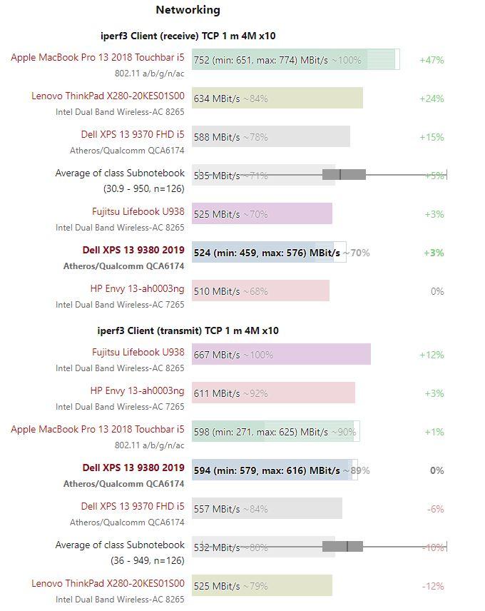 so sánh tốc độ mạng Wifi Dell XPS 13 9380 - 2019