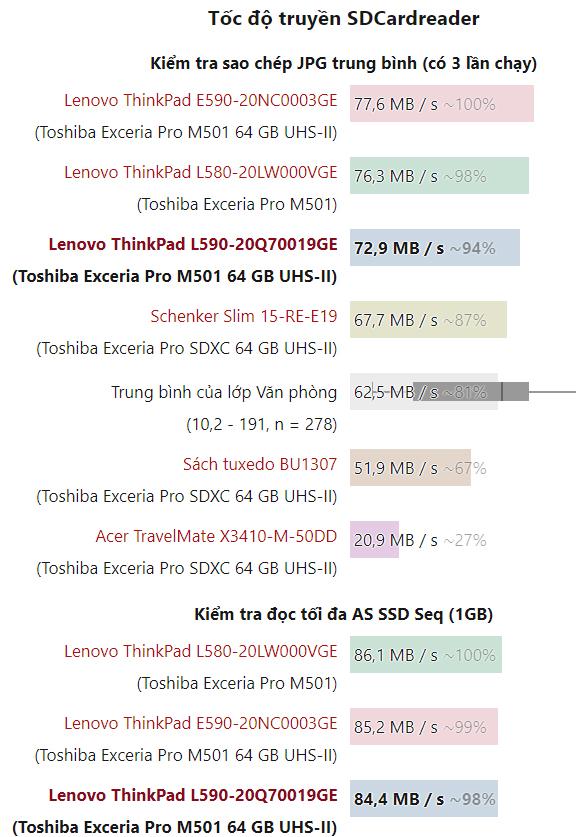 Tốc độ khe đọc thẻ nhớ SD L590