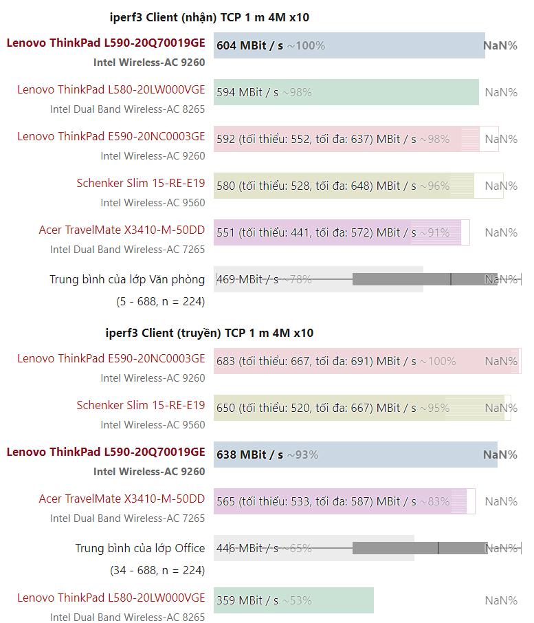 Tốc độ kết nối mạng wifi L590