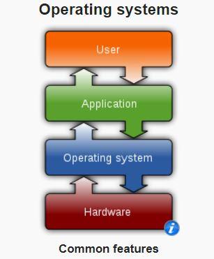 Các thành phần của hệ điều hành