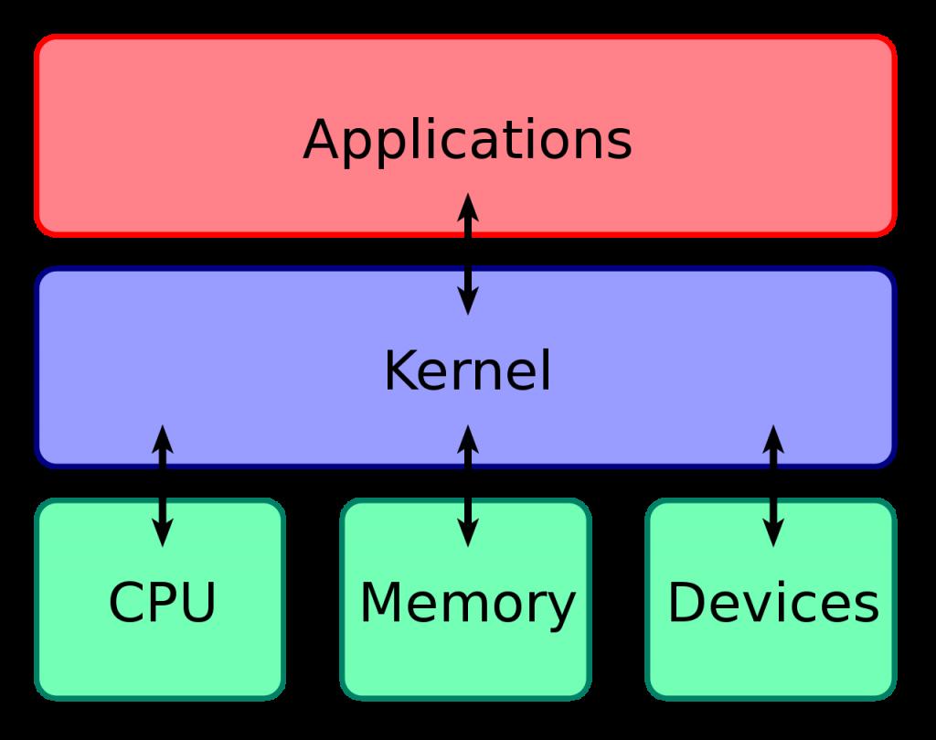 Lõi hệ điều hành kết nối phần mềm ứng dụng với phần cứng của máy tính.