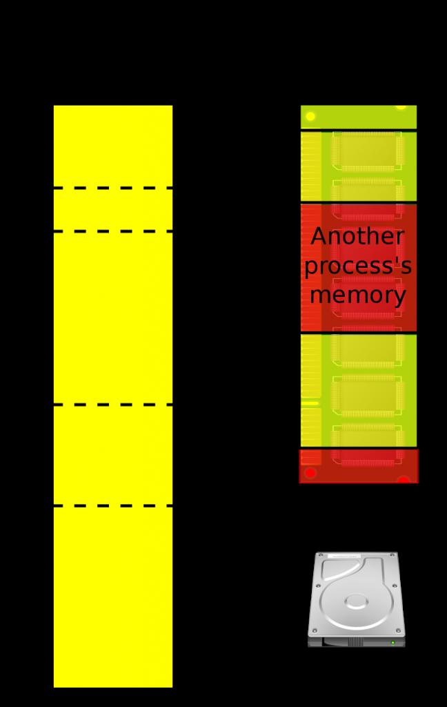 Bộ nhớ ảo là gì ?