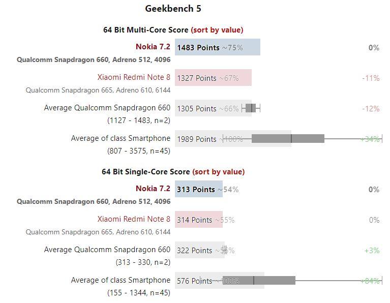 Kết quả thử nghiệm hiệu năng Nokia 7.2
