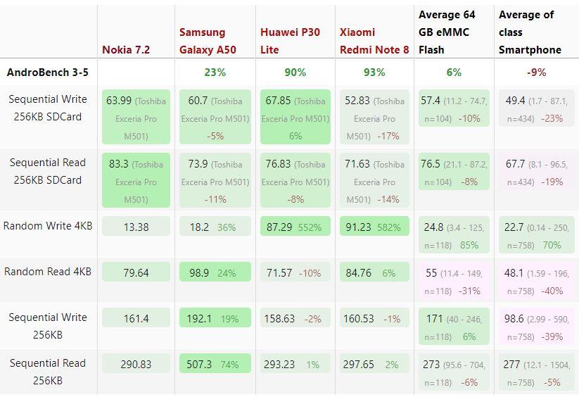 Kết quả thử nghiệm tốc độ truy cập dữ liệu bộ nhớ Nokia 7.2