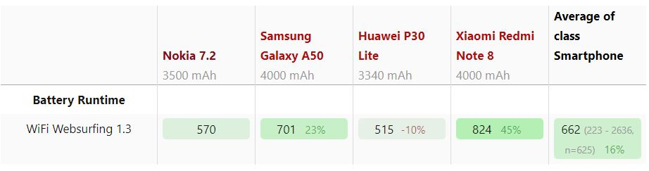 Thời lượng pin Nokia 7.2