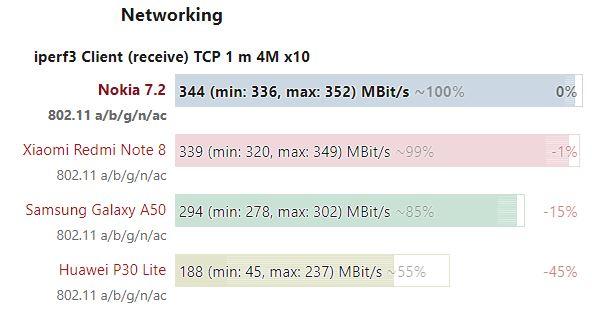 Kết quả đánh giá thử nghiệm tốc độ tải xuống mạng Wifi Nokia 7.2