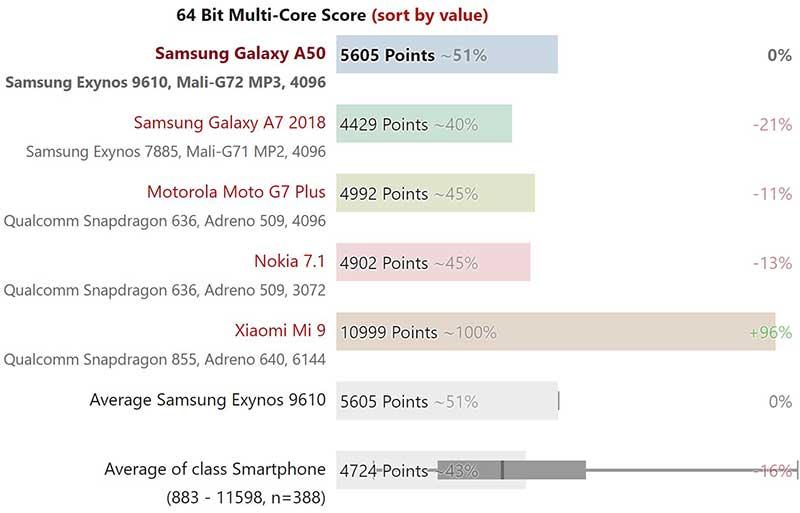 Kết quả thử nghiệm hiệu năng vi xử lý Samsung Galaxy A50