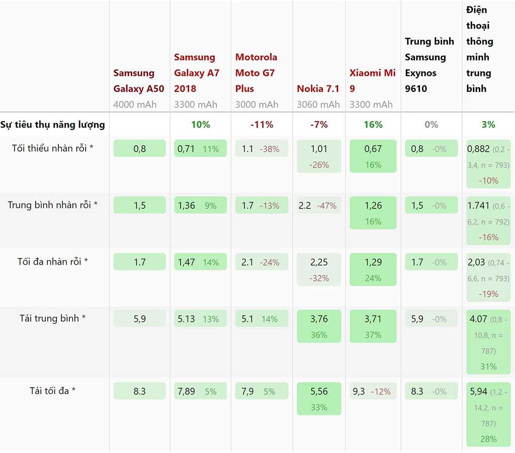 Thông số mức tiêu thụ năng lượng của Samsung Galaxy A50
