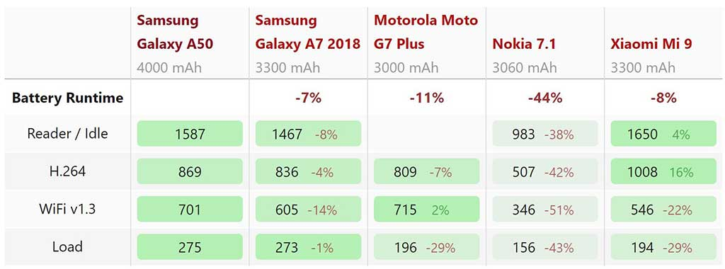 Thời lượng pin Samsung Galaxy A50