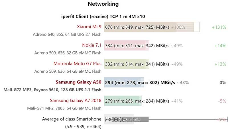 Kết quả thử nghiệm tốc độ tải xuống mạng Wifi của Samsung Galaxy A50