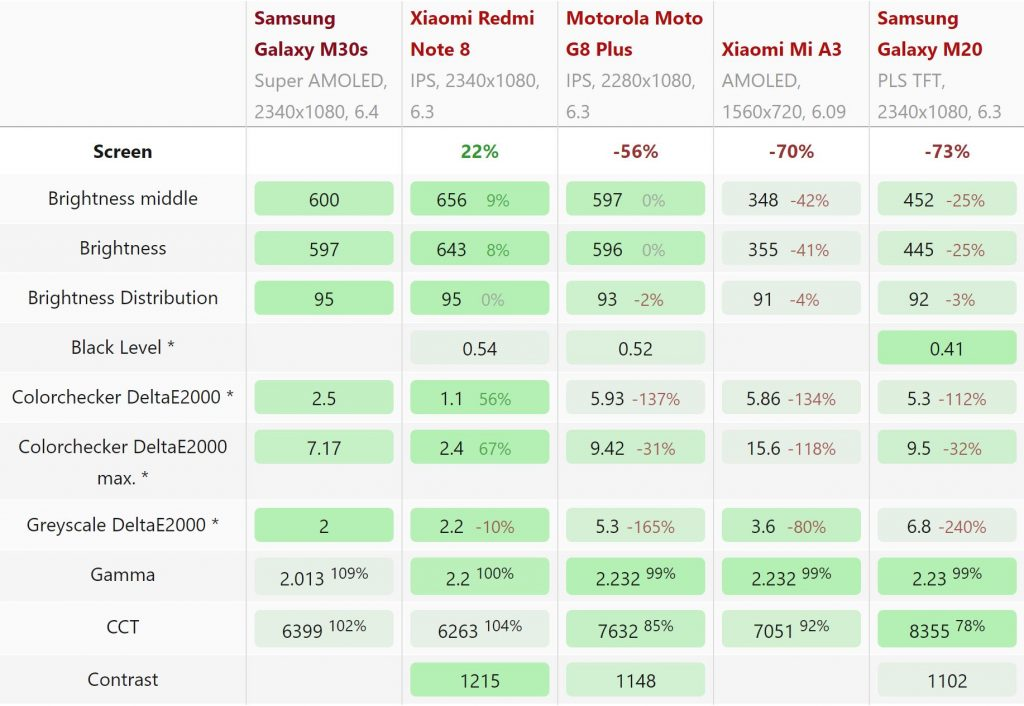 Thông số tấm nền AMOLED Samsung Galaxy M30s