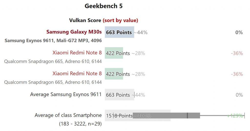 Kết quả thử nghiệm điểm chuẩn hiệu năng Samsung Galaxy M30s