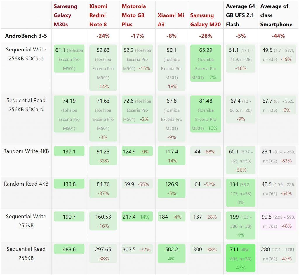 Kết quả thử nghiệm tốc độ đọc ghi dữ liệu Samsung Galaxy M30s
