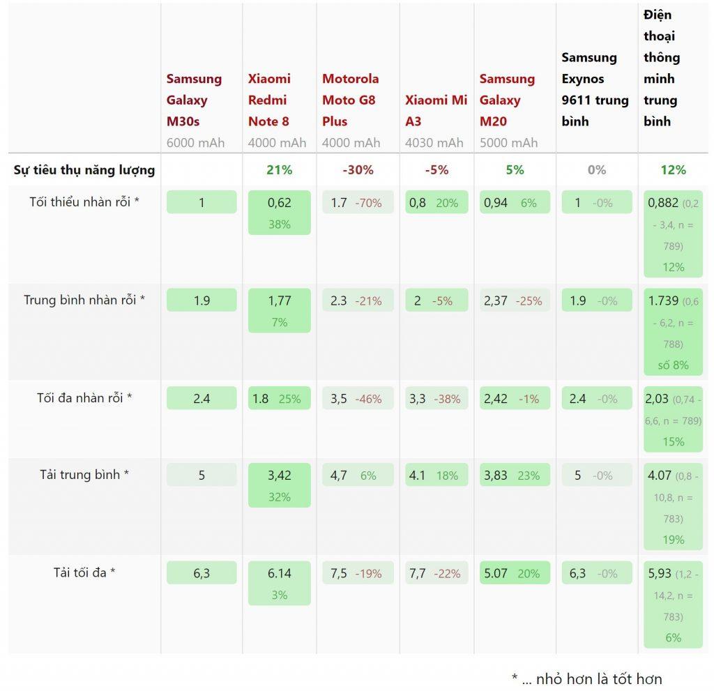Thông số mức tiêu thụ năng lượng Samsung Galaxy M30s