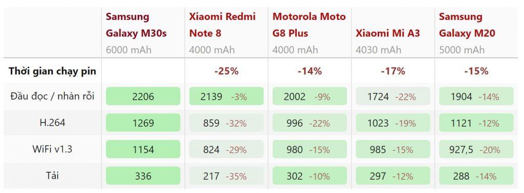 Kết quả thử nghiệm thời lượng pin Samsung Galaxy M30s