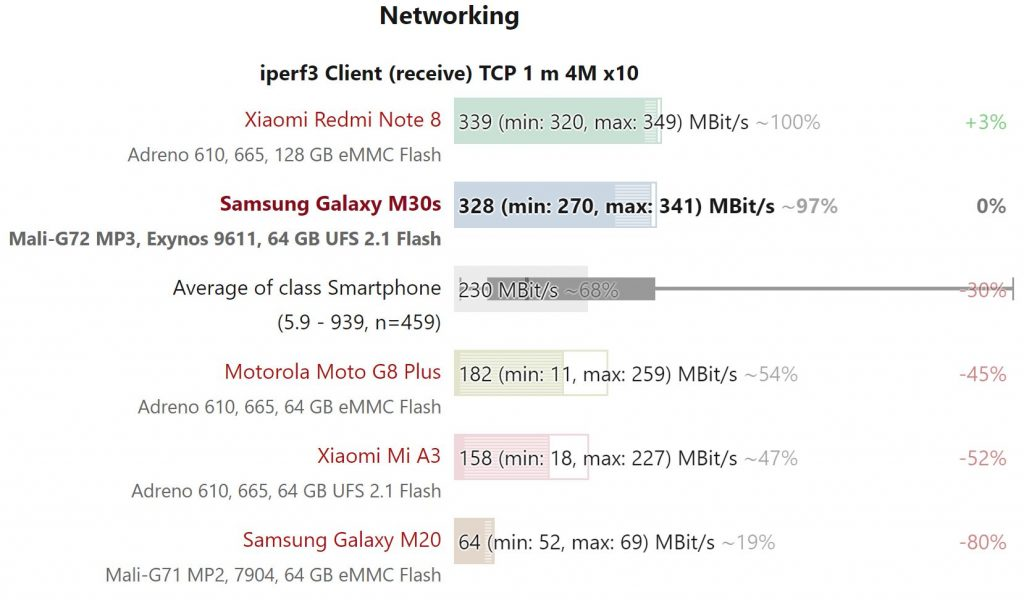 Kết quả điểm chuẩn wifi Samsung Galaxy M30s