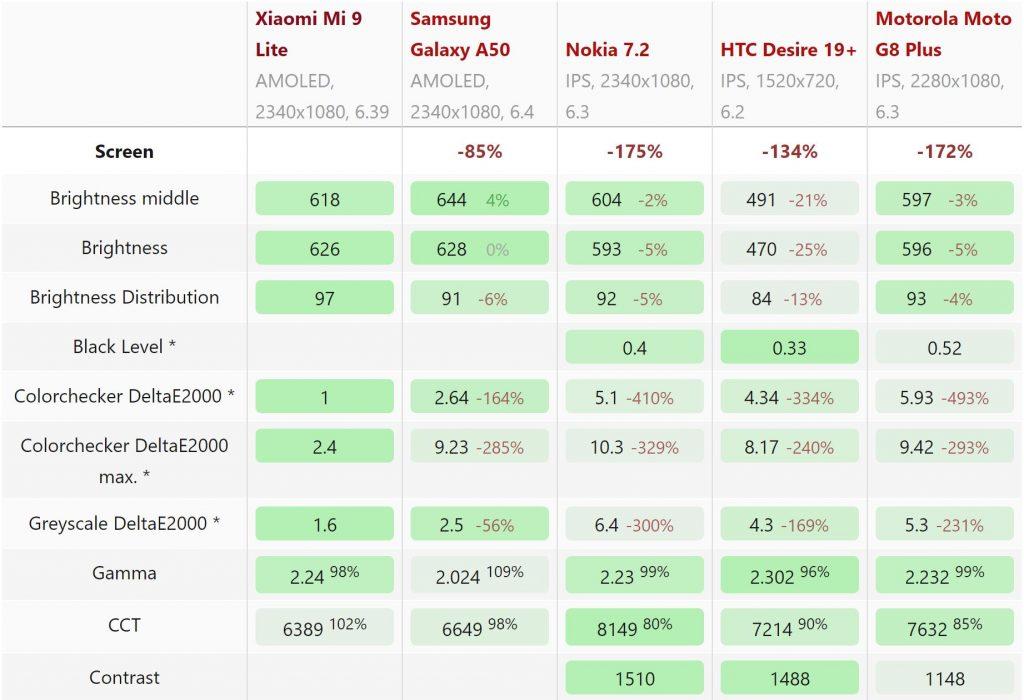 Thông số màn hình Xiaomi Mi 9 Lite