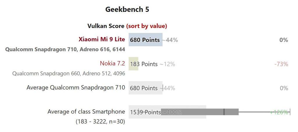 Kết quả thử nghiệm hiệu năng VXL Xiaomi Mi 9 Lite