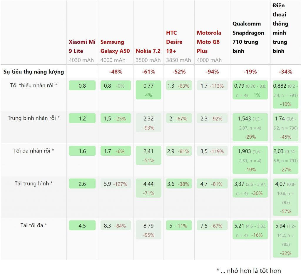 Thông số mức tiêu thụ năng lượng Xiaomi Mi 9 Lite