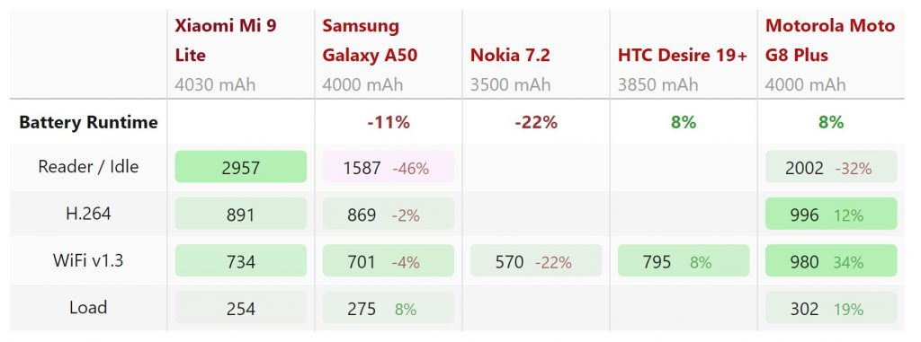 Thời lượng pin Xiaomi Mi 9 Lite