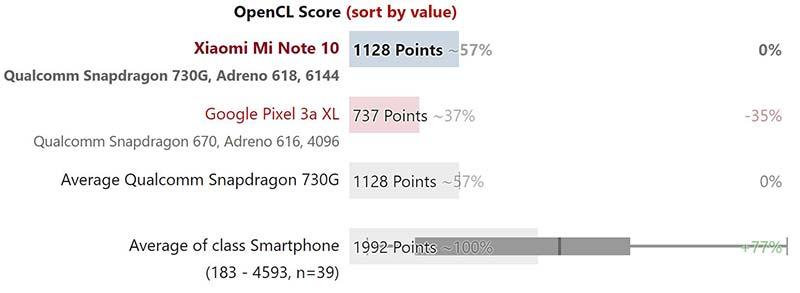 Kết quả thử nghiệm hiệu năng Xiaomi Mi Note 10