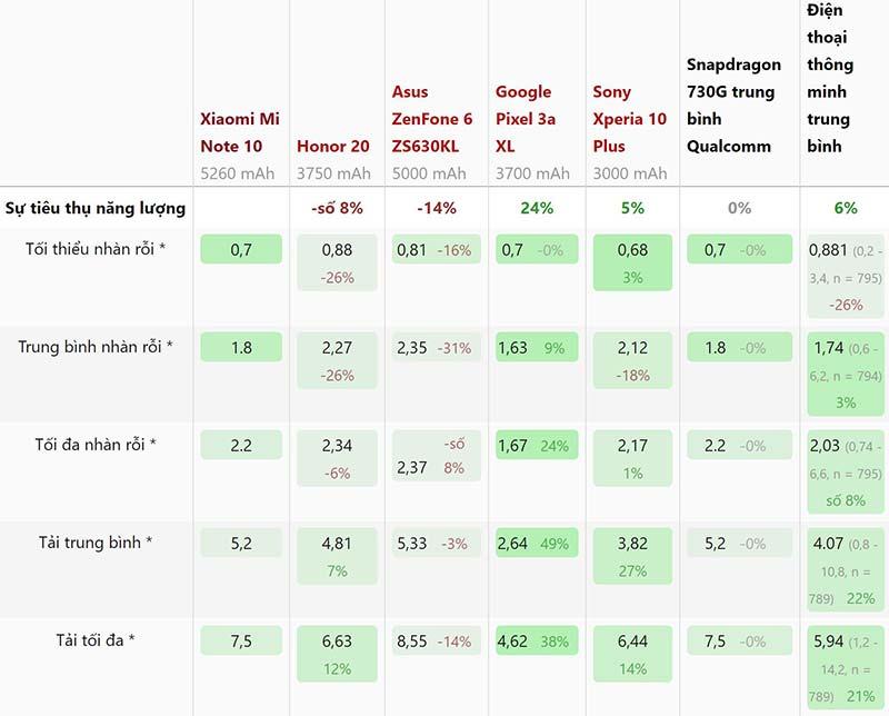 Mức tiêu thụ năng lượng Xiaomi Mi Note 10