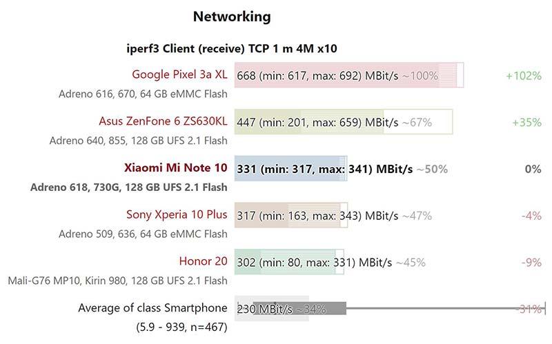 Kết quả thử nghiệm tốc độ Wifi Xiaomi Mi Note 10