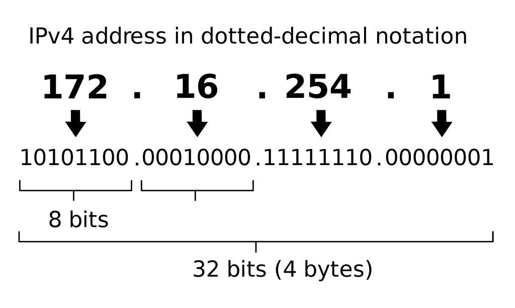Địa chỉ IP là gì ? các loại địa chỉ IP đang được sử dụng hiện tại