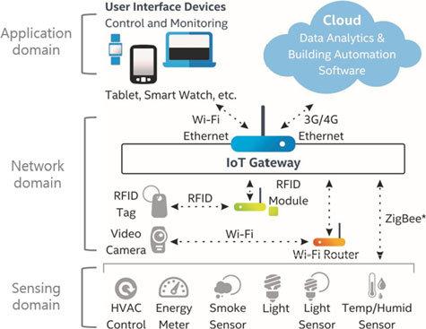 Cổng IoT - IoT gateway là gì ?
