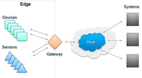 Gateway là gì ? thuật ngữ chuyên ngành viễn thông – công nghệ thông tin