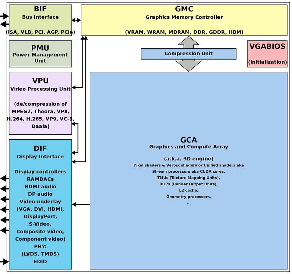 GPU là gì ? Sức mạnh tính toán vượt khỏi lĩnh vực xử lý đồ họa