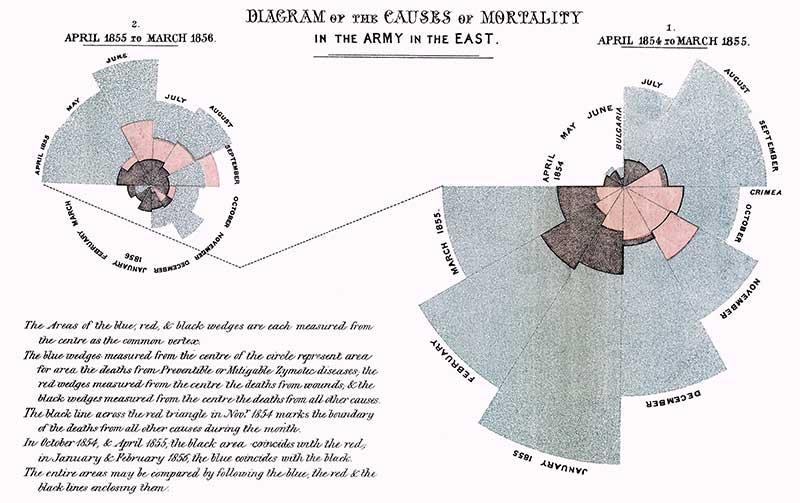 Một trong những Infographics được sử dụng đầu tiên