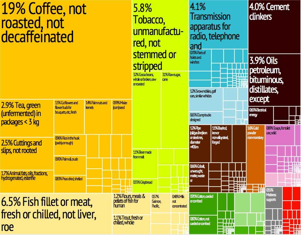 Infographics là gì ? Công cụ marketing online không thể bỏ qua