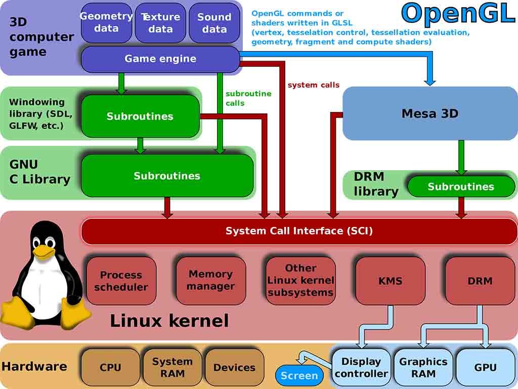 OpenGL là gì