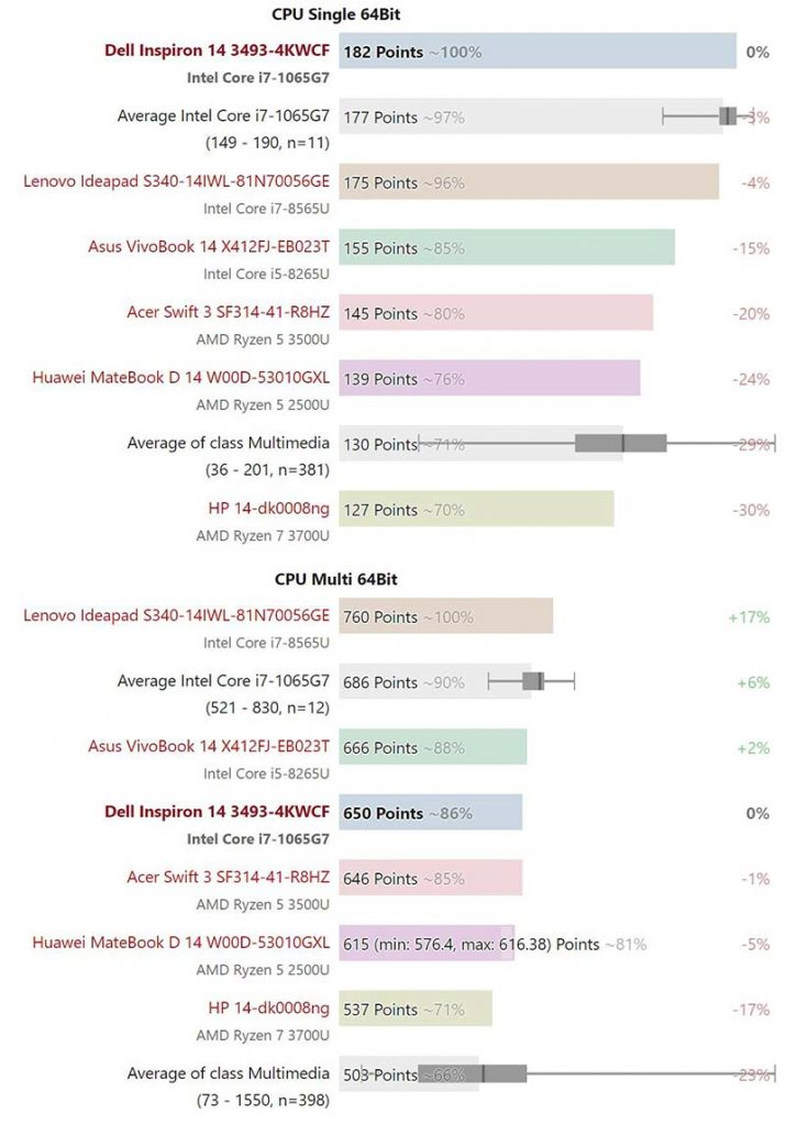 Hiệu suất - Dell Inspiron 14 3493 với Phần cứng tầm trung