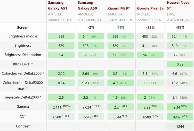 Thông số màn hình Amoled Samsung Galaxy A51